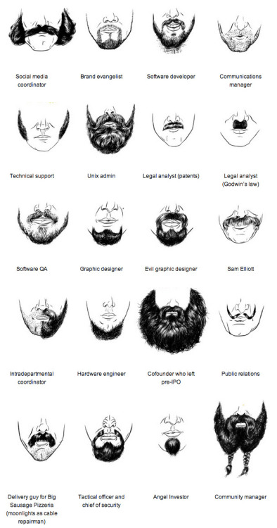 A field guide to facial hair in the tech world, illustrated by Kelsey Dake. These, of course, are the minor leagues. (↬ this isn't happiness)