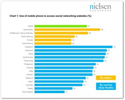 (via Report: Half of World's Social Media Users go Mobile, APAC Leads)