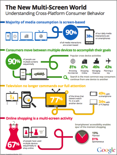 (via Navigating the new multi-screen world: Insights show how consumers use different devices together - Google Mobile Ads Blog)
