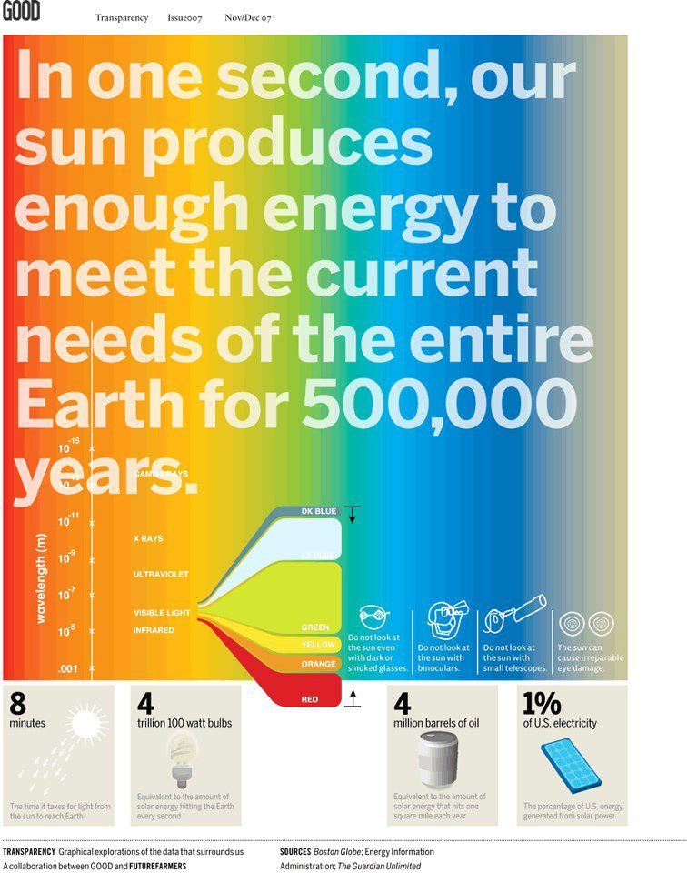 One Second of Sunlight, Solar Energy | Daily Dose of Daylight | www.Ciralight.com | Infographic by GOOD Magazine