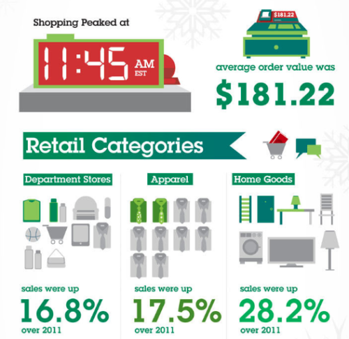 Black Friday online shopping by the numbers