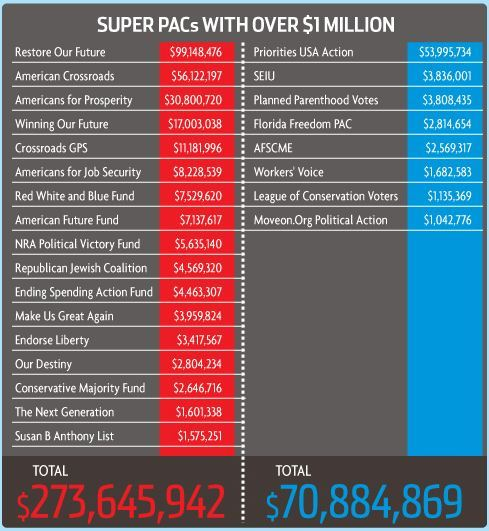 The shocking amount of money spent this cycle for the presidential race. Above is just the Super PAC spending. Click on the image to see how much each campaign spent and how they spent it.  'Reblog' if you think now is the time to Overturn Citizens United.