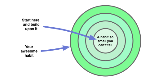 "Steps for creating an amazing habit: Start so small you ""can't fail"" (more on the reality of that later) Work on the small habit for as long as it becomes a ritual (something you're pulled towards rather than which requires willpower) Make a very small addition to the habit, ideally anchored to an existing ritual"