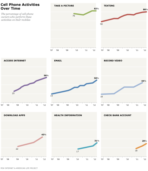 How some of the most popular cell phone activities have grown, over time: In 2010, 76% of cell owners used their phone to take pictures. NOW: 82% TEXTING: 2007 = 58%. Now = 80% ACCESSING THE INTERNET: 2008 = 25%. Now = 56% SEND/RECEIVE EMAIL: 2007 = 19%. Now = 50% RECORD VIDEO: 2007 = 18%. Now = 44% DOWNLOAD APPS: 2009= 22%. Now = 43% LOOK FOR HEALTH INFO: 2010= 17%. Now = 31% CHECK BANK ACCOUNT: 2011 = 18%. Now = 29%