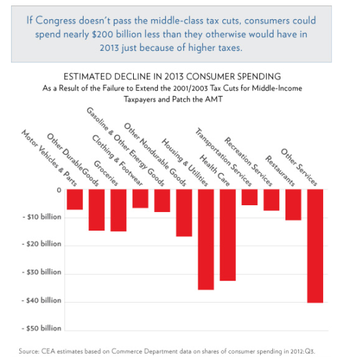 Chart of the day: the impact for consumer spending if Congress fails to prevent tax hikes on the middle class.