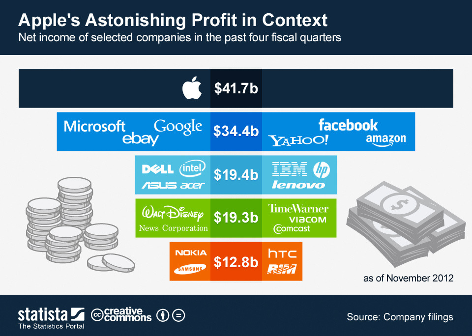 Felix Richter of Statista puts Apple's record profits in context:  In fiscal 2012, Apple made $7 Billion more than Microsoft, Google, eBay, Yahoo, Facebook and Amazon combined. In the same period, it also made more than double virtually the entire PC industry (HP, Lenovo, Dell, Asus, Acer, etc.).