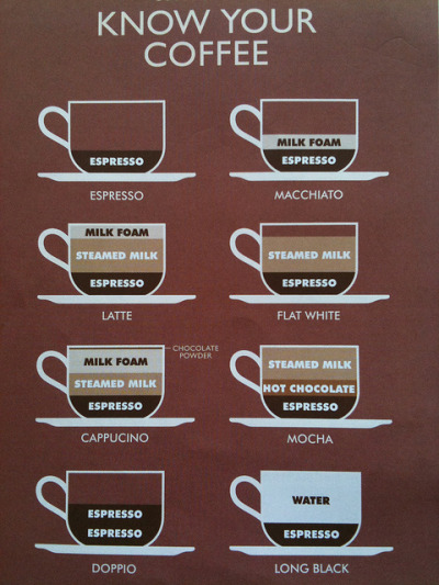 youbroketheinternet:  theclassyissue:  know your coffee  Rules
