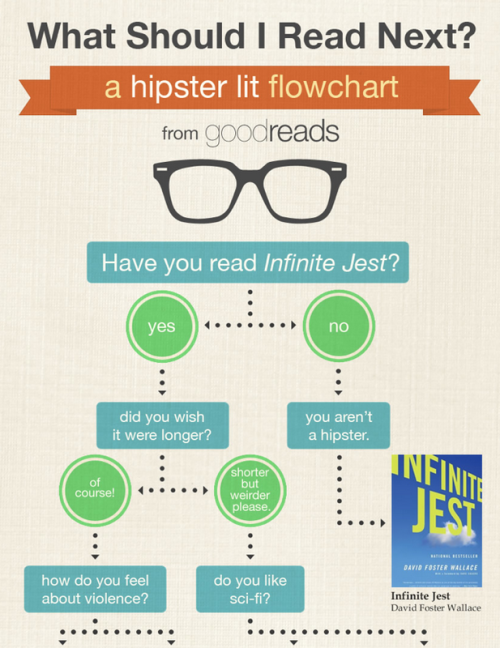 ilovecharts:  What Should I Read Next? :: cough :: I Love Charts: The Book :: cough :: great gift :: cough :: fits :: cough :: in a stocking :: cough ::