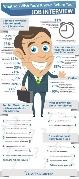What You Wish You'd Known Before Your Job Interview Found this useful little infographic the other day and thought I'd share it!