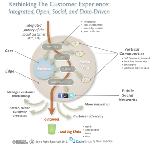"Bringing the customer experience into the organization It's the mindset of the social world, where everyone knows what everyone else is doing, and perhaps even thinking, that may very well be the hardest to adapt to and instill in our corporate culture. It's a world where those who know how to tap into global knowledge flows in social networks on the ""edge"" of our businesses will succeed.  (via Rethinking the Customer Journey in a Social World - Forbes)"