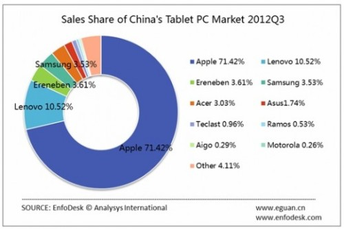 "thenextweb:  (via Apple maintains 70% grip on China's tablet market, as industry sales jump 63% year-on-year - The Next Web)  This is why Apple hasn't hit the market cap ceiling yet.  Even though American sales may be unimpressive compared to past performance (impressive compared to everyone else lol) they still have a massive market in China eager to gobble up iphones and ipads.   This becomes wildly relevant because China's 'copper wire' infrastructure will never keep up with demand to connect to the internet.  Already China's mobile internet usage is exploding past traditional hard lines. ""China will jump ahead of the U.S. this year to be the world's largest smartphone market by volume, according to IDC's latest market figures released last Thursday. IDC expects China to increase its share of the growing smartphone market by over 800 basis points y-o-y to about 26.5% by the end of 2012, pushing U.S.' market share down to below 18%.""  Read more."