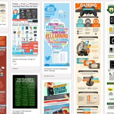 List of Free Tools to Create Infographics for your Learners Here are five: amCharts Visual EditorThis editor allows you to use amCharts as a web service. This means that all you need to do is to configure the chart and paste the generated HTML code to your HTML page. ChartsBinCreate your own interactive map. It's free for now. DipityCreate an interactive, visually engaging timeline in minutes. Use dynamic visualization tools to display photos, videos, news and blogs in chronological order. Easel.lyCreate and share visual ideas online. Vhemes are visual themes. Drag and drop a vheme onto your canvas for easy creation of your visual idea! GapminderGapminder is used in classrooms around the world to build a fact-based world view.