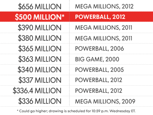A look at the largest lottery jackpots.