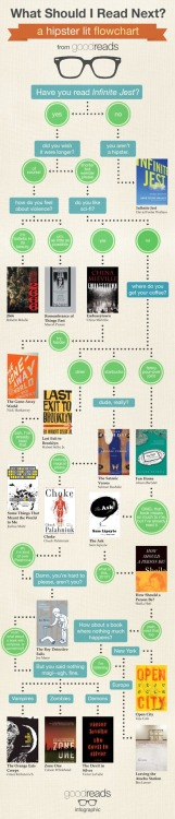 The hipster guide to books.