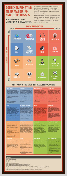 Content Marketing Guide [Infographic] There are many types of content that business can use for content marketing. Which types are best for promoting your small business could vary depending on the products or services offered and the consumers targeted.  PRWeb has created this matrix to show how different types of content can appeal to different consumers and offers facts or suggestions about each.