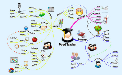 gjmueller:  5 simple ways to be a better teacher tomorrow  Would you like to make a few small changes and see immediate results? Here are five things you can do tomorrow — without spending money, without learning new programs and without adding stress to your life — that will improve your effectiveness, thus improving student learning and behavior.  photo via flickr:CC | MyThoughtsMindMaps
