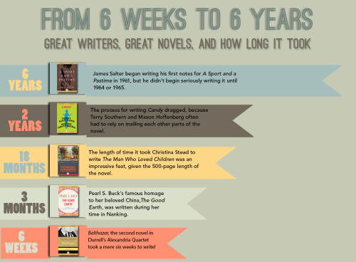 How long it took great writers to finish their novels.