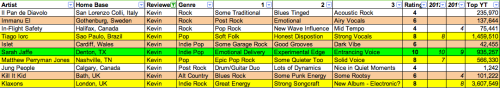 SXSW 2013 Spreadsheet 11:  Coincidentally, today's set features four returning SXSW favorites with updated write-ups and videos.  Highlights:  Sarah Jaffe (10) - Since we left off in 2013, Jaffe has released The Body Wins, a record that has shown a new and welcome edge of experimentation for the Denton, TX singer-songwriter. Tiago Iorc (8) - Iorc's mix of pop songs and gentle folk makes for a complete package on 2011's Umbilical, so it'll be great to see what new material the Brazilian artist has up his sleeve in 2013.  Matthew Perryman Jones (8) - His latest record, this year's Land of the Living, draws a solid influence from Peter Gabriel both musically and lyrically.  It's a nice detour from the epic U2-esque nature of this Nashville singer-songwriter. Klaxons (8) - News is somewhat scarce out of the Klaxons camp, but be on the lookout for some electronic adventures courtesy of multiple producers including The Chemical Brothers. Immanu El (6) – Like Explosions in the Sky with airy vocals added on top, Sweden's Immanu El finds some interesting middle ground between post rock drones and pop-influenced builds. Islet (6) – Islet's debut record Illuminated People goes just about everywhere, from mod garage rock to ethereal indie pop.  There is a little hit and miss to Islet because of their eclectic nature, but sometimes you need to be willing to jump off a cliff to hit on something important.  Islet will be an interesting band to keep an eye out as they make their US debut at SXSW next year. Kill It Kid (6) – Kill it, indeed.  Kill It Kid is a British blues-rock/alt country band with a strong, punk-infused energy.  I bet this translates wonderfully to the stage.