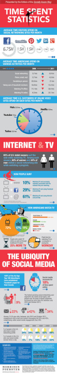 bbg7:  another infographic, this time on all social media am i the only one fascinated by this? i love looking at the business side of social media  Nope, not the only one. I'm learning analytics at the moment to better learn how to measure data.