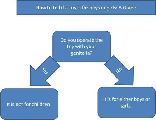 How to tell if a toy is for a girl or a boy?