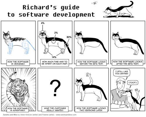 Software engeenering with CATS! Whispers