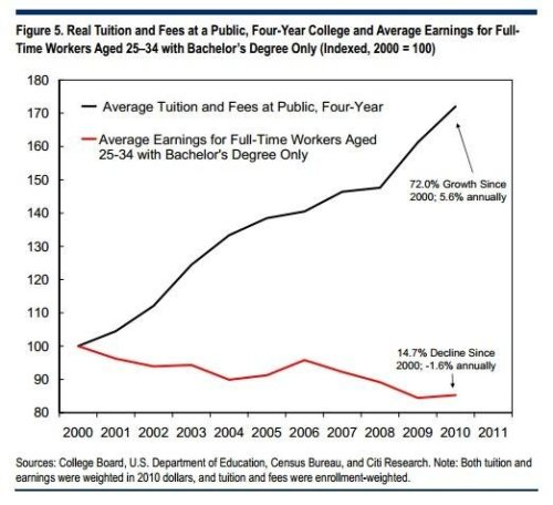 Real Tuition and Fees at a Public, Four-Year College and Average Earnings for Full-Time Workers aged 25-34 with Bachelor's Degree Only [2000-2010]