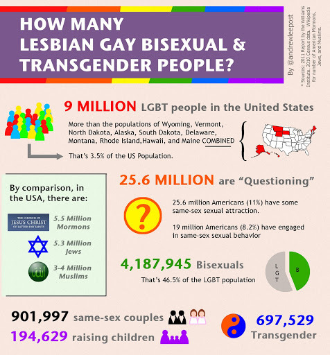 knowhomo:  LGBTQ* Infographics You May Have Missed It is in the numbers! # Based on 2010 Census informationfrom Andrew Lee, 2011