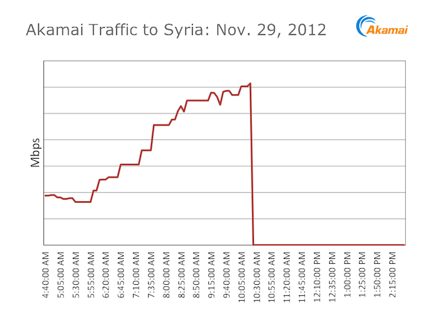 The Internet Is Down in Syria