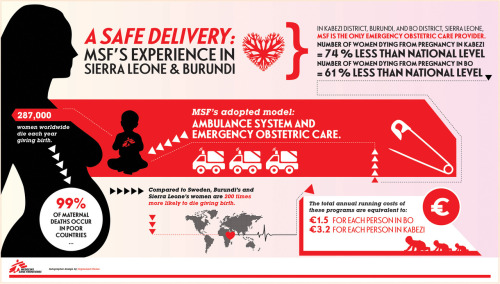 "Safe Delivery: Reducing maternal mortality in Sierra Leone and BurundiEnsuring pregnant women have timely access to emergency obstetric care has reduced maternal deaths by as much as 74 percent in parts of two African countries  The comprehensive emergency obstetric services at MSF hospitals in Bo and Kabezi is provided 24 hours a day, seven days a week. All services are free of charge. The total annual operating costs of the programs are equivalent to just under two dollars per person in Bo and $4.15 per person in Kabezi. MSF's data indicate that maternal mortality in Burundi's Kabezi district has fallen to 208 per 100,000 live births, compared to a national average of 800 per 100,000 live births, a 74 percent decrease. In Sierra Leone, MSF figures for the same year indicate that maternal mortality in Bo district has decreased to 351 per 100,000 live births, compared to 890 per 100,000 in the rest of the country, a 61 percent reduction. MSF is the only emergency obstetric care provider in Kabezi and Bo. Sierra Leone and Burundi both suffer from extremely high maternal mortality rates due to lack of access to quality antenatal and obstetric care, which are linked to shortages of qualified health staff, a lack of medical facilities, and health systems that have been shattered by years of civil war. ""Giving birth in Sierra Leone is often a life-threatening endeavor for many women,"" said Betty Raney, an obstetrician with MSF in Sierra Leone. ""In my 25 years as an obstetrician, I have never seen such a level of severity among the patients. Had they not had any access to care, many of them would die."" Using the United Nations Millennium Development Goal (MDG) of reducing maternal mortality by 75 percent by 2015 as a point of reference, MSF's estimates indicate that the maternal mortality ratio in Kabezi is already below the MDG level. MSF is confident that the mortality ratio will have dropped by 75 percent in Bo by 2015."