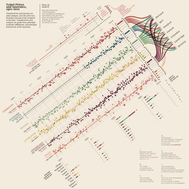 A Visual History of Nobel Prizes and Notable Laureates, 1901-2012 Brain Pickings has an exclusive English translation of this beautiful visualization. It represents more than a century's worth of Nobel Laureates, what schools produced the most Nobels, dates, hometowns, and some notable accomplishments of a few along the way. Check out this truly wonderful map of genius in hi-res here. Previously: Is there a secret formula to winning the Nobel Prize?