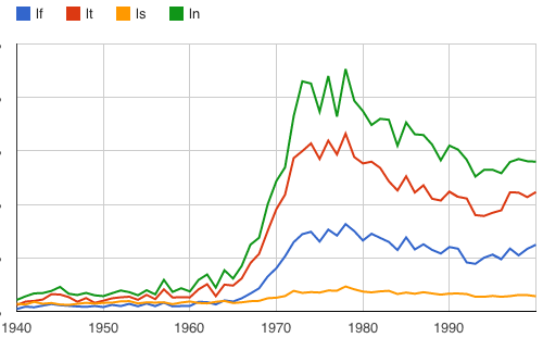 Here's a fun ngram: an OCR glitch that tracks the rise of Helvetica. books.google.com/ngrams/graph?c… — Benjamin Schmidt (@benmschmidt) November 29, 2012 Edited slightly to go from 1940 to 2000, instead of the default 1800 to 2008.