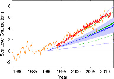 "climateadaptation:  Satellites and tide-gauges show that oceans are rising 60% faster than the worst case scenarios of climate scientists. This new report analyzing reality vs computer models shows that scientific estimates of rising sea levels were too low and too slow.   ""The rate of sea level rise of the past decades, on the other hand, is greater than projected by the IPCC models. This suggests that IPCC sea level projections for the future may also be biased low.""  This is very bad news, and I'm nearly speechless after reading the report… The folks at Climate Central, who wrote this piece covering the report, are much more optimistic than I am."