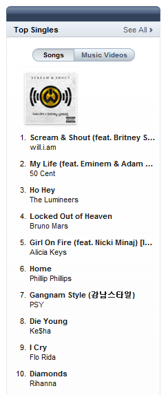 hollywallychristmas:  Britney is the Queen of the charts rn, Scream and Shout is #1 in US and 16 other countries.  When will your fave?