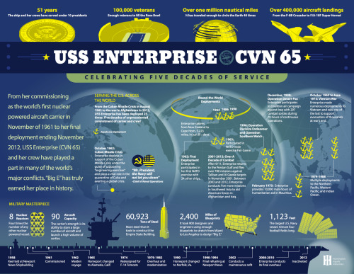 "Did you know the crew of USS Enterprise (CVN 65) provided humanitarian support — more than 10,000 man hours — after a typhoon hit the island nation of Mauritius? That it took more than 60,000 tons of steel to build? Learn more about ""Big E"" in this infographic as she's decommissioned after more than 51 years of service. Bravo Zulu, Enterprise!"