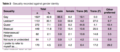 "from the ""private lives 2 national survey of glbt health"", australia, 2012.  there are a number of problems with this report, most glaringly here the conceptualisation of cis men and women as simply ""male"" and ""female"" and trans men and women as third and fourth genders.  but this is interesting for a number of reasons.  I guess I want to particularly draw people's attention to the fact that very few of the trans women they surveyed identified as ""queer"".  the non-representative sampling method they used makes it unwise to extrapolate too much from this data.  but given that I've come into contact with a lot of women who reject labels like ""bisexual"" and especially ""lesbian"" in favour of ""queer"" partly because of concerns about transphobia and gender essentialism, I thought it was worth highlighting this."