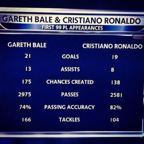Bale v Ronaldo: First 99 Prem games