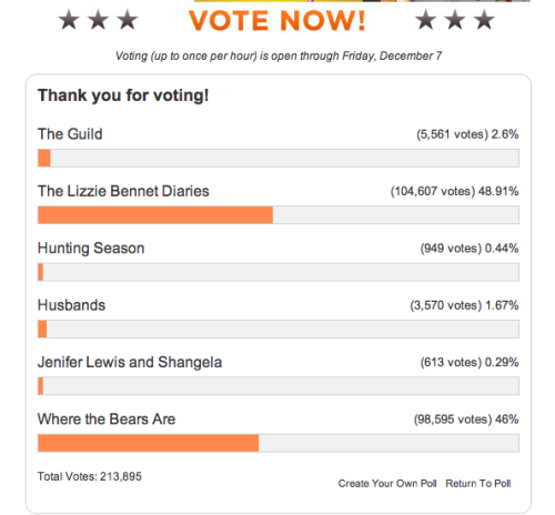 jennipowell:  Over 100,000 votes???  My goodness, the LBD Family is amazing!  And seriously, no matter how this shakes out, AfterElton and anyone following this campaign has to be seriously impressed by the loyalty and support of both the LBD fans and the Where the Bears Are fans.  I've said it before but I'll say it again, BOTH shows deserve the recognition (though again, I know I'm biased towards LBD because I work on it…but still).  So proud of everyone! Also, Keep voting!  love lbd but this is evidence of too many shows asking for fan votes at the same time.