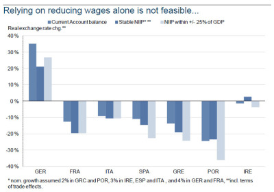 "Next Up For A ""Recovering"" Europe: A 30-50% Collapse In Wages In Spain, Italy And… France Tyler Durden, zerohedge.com Several weeks ago Europe officially entered a double dip recession, and based on various secondary economic indicators, even Europe's primary economic powerhouse, Germany, is on the verge of negative economic growth. The reasons for Europe's woefu…"
