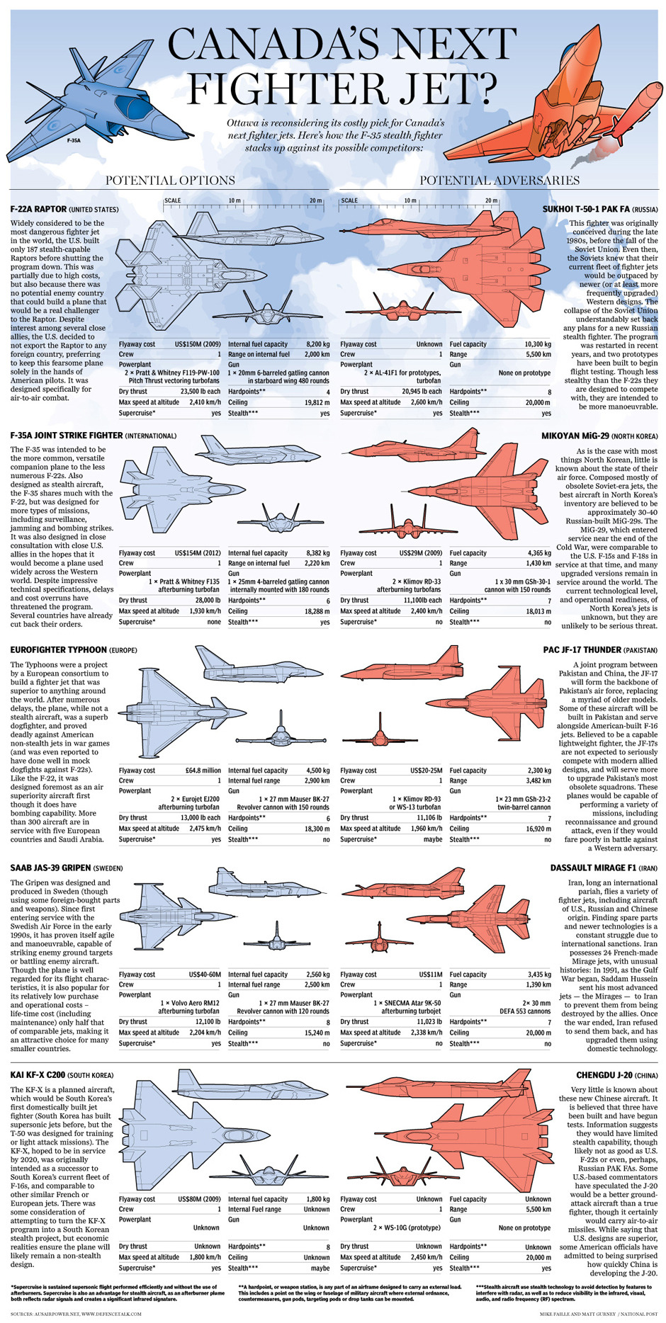 Graphic: Canada's fighter jet options and potential adversaries in the skyOttawa is reconsidering its costly pick for Canada's next fighter jets. Here's how the F-35 stealth fighter stacks up against its possible competitors.
