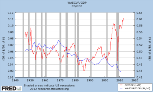 think-progress:  Corporate profits are at an all-time high. Worker wages are at an all-time low. Read more at ThinkProgress.