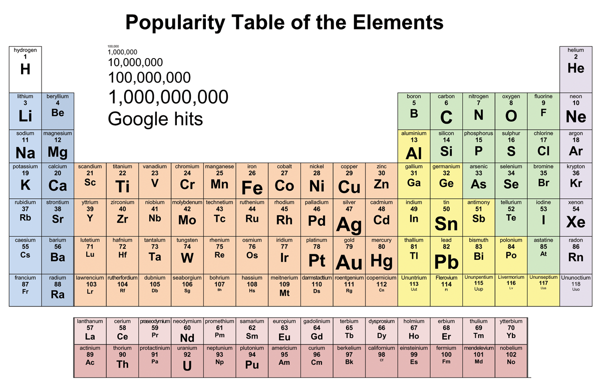 Periodic Popularity Contest A periodic table of the elements redrawn according to the Google search popularity of each element. Poor Californium. Inspired by xkcd's calendar of dates as mentioned in modern popular literature. (via Andart)