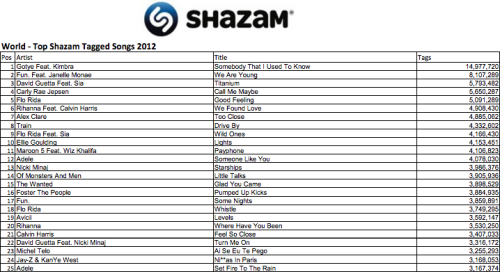 Top Shazam Tagged Songs of 2012