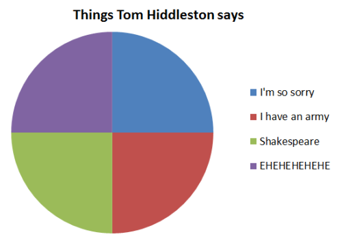 thefallenangelandthehunter:  Things Tom Hiddleston says