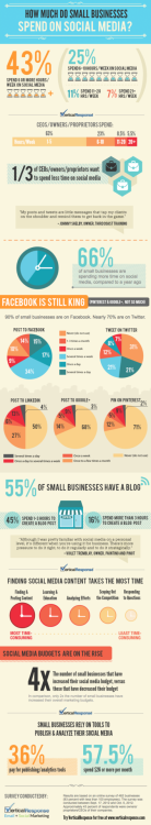 How much are small businesses spending on social?