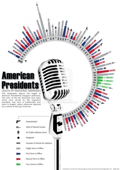The history of presidential inaugurual addresses, in a single visualization
