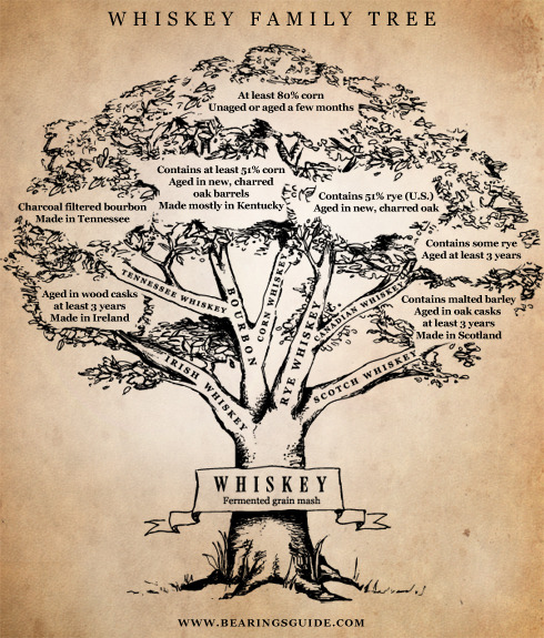 fraterpillar: Know your whiskey