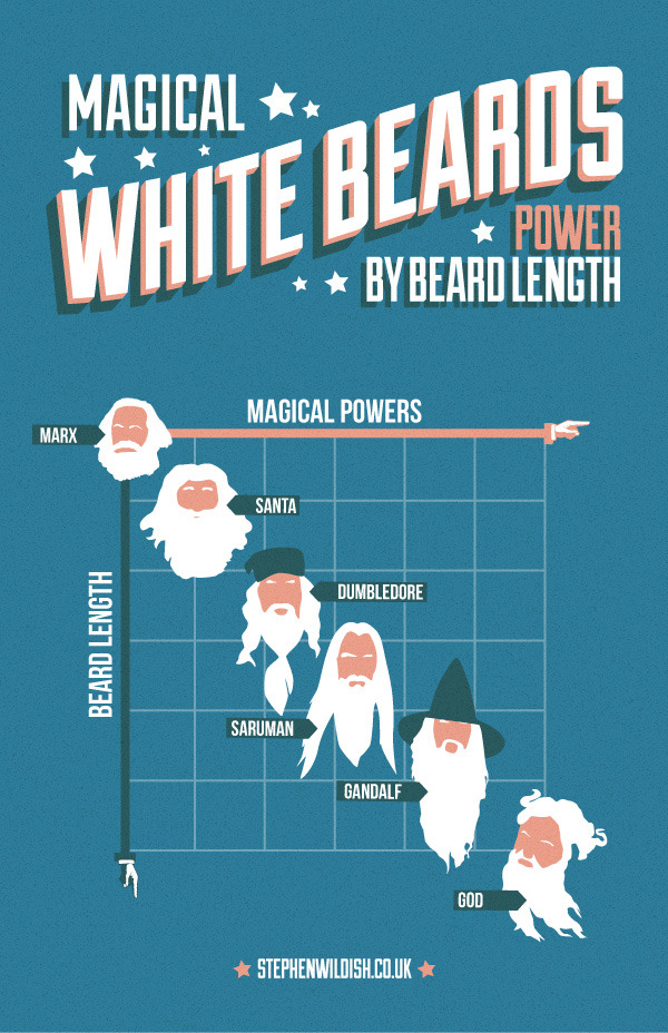 Magical White Beards (Power by Beard Length)