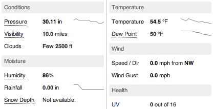 www.weatherunderground.com uses spark lines to communicate upward and downward trends of data like temperature and atmospheric pressure.