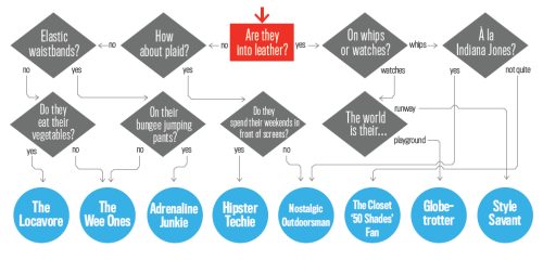 Our holiday gift guide flowchart starts with the one key question that we all need to be asking of our loved ones before running off to the mall: are they into leather?