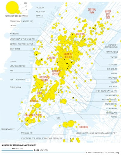 New York: Tech's hot new hubNew York City is catching up to the Bay Area with its burgeoning population of hot companies. Read More         (via New York: Tech's hot new hub - Fortune Tech)